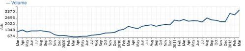 [Source: WANTED Analytics] Digital Marketing Employment Growth