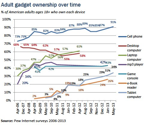 Mobile usage is on the rise AND desktop is on the decline