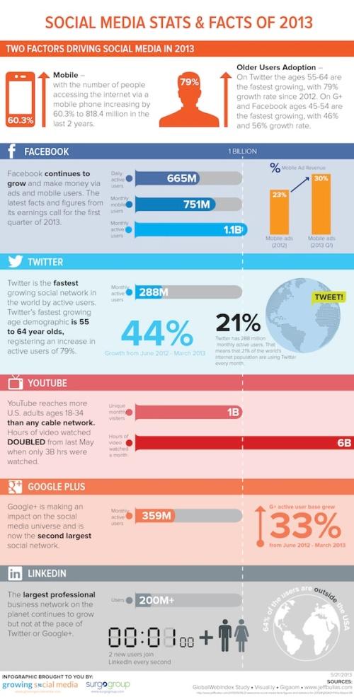 Social-Media-Stats-of-2013