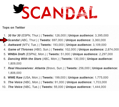 Scandal  Live Tweet 697,000 tweets within an hour